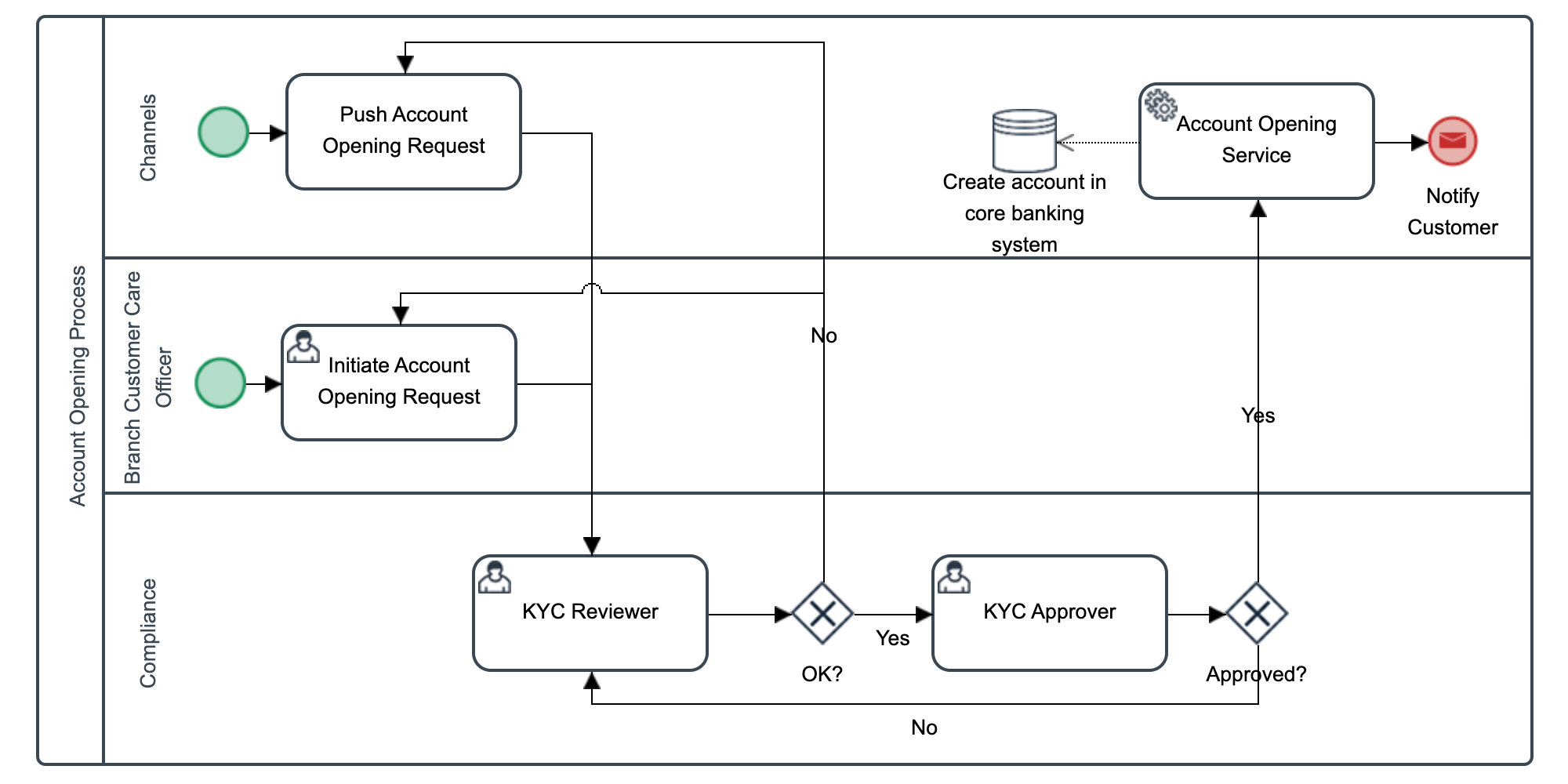 Account Opening Process BPM Model