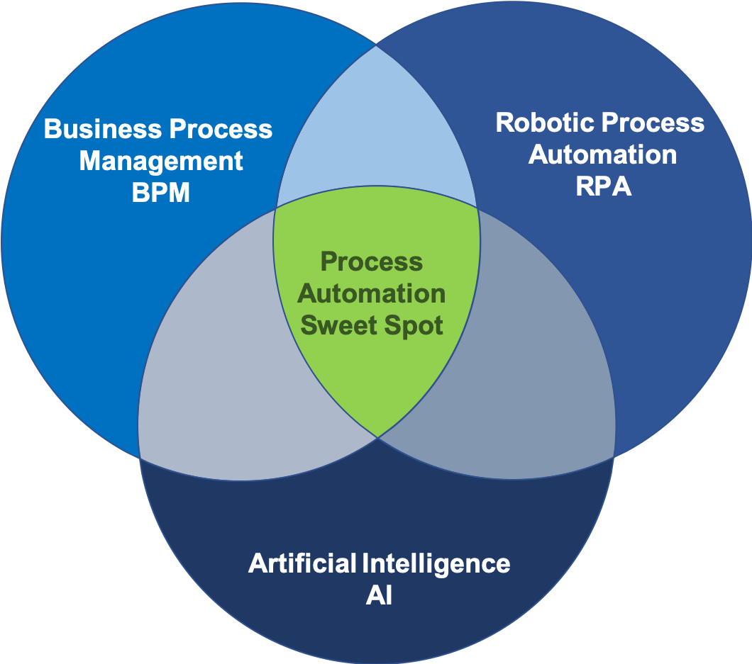 Intelligent Process Automation - Process Automation Sweet Spot