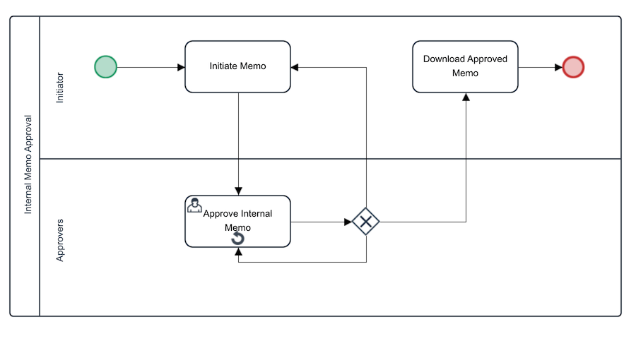 Internal Memo Approval  Workflow Process